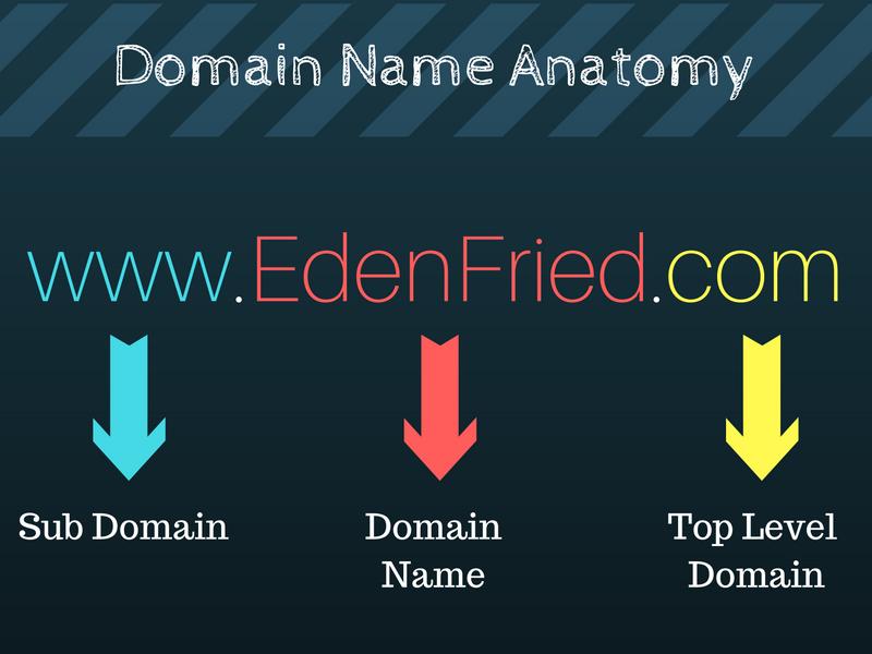 domain-name-anatomy